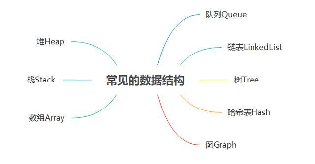 汇智动力李章丰:Java 浅谈数据结构和算法