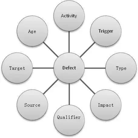 测试员自我提升丨清晰梳理缺陷管理流程
