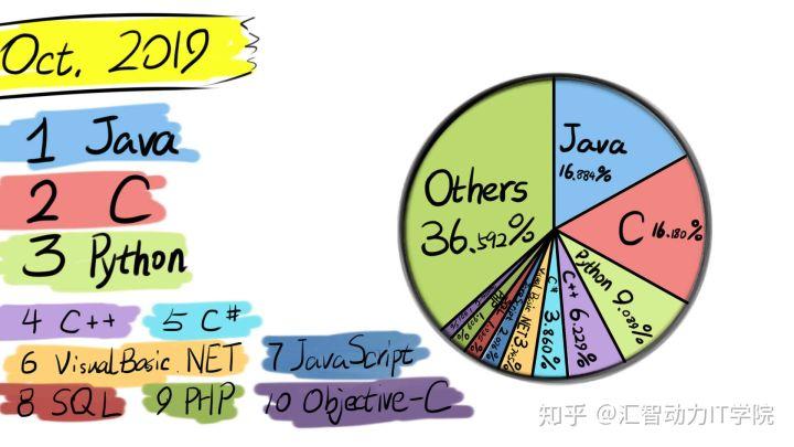 【程序员上下50年】编程语言发展史